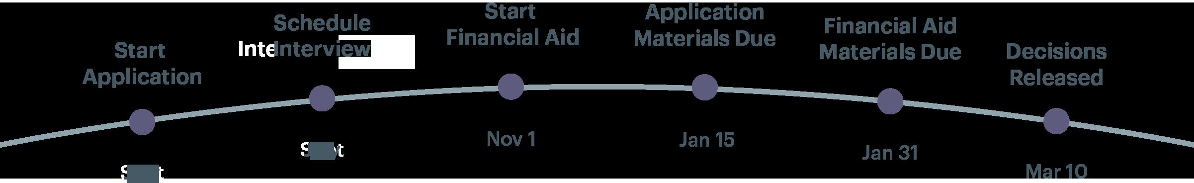 timeline of steps